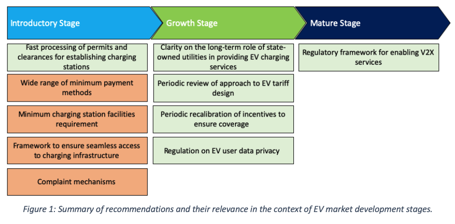 : Summary of recommendations and their relevance in the context of EV market development stages