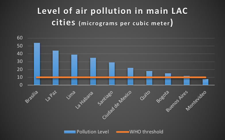 graph showing level of air pollution in LAC cities