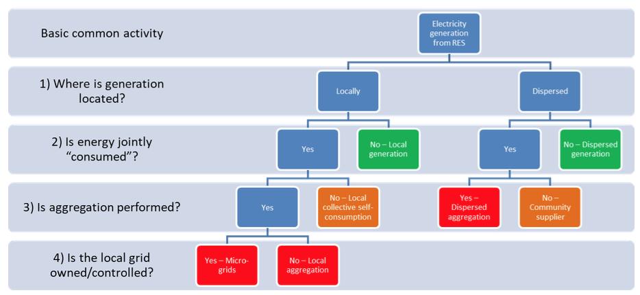 taxonomy for community-led renewable energy initiatives