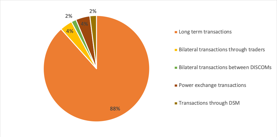 Share of market segments in total electricity generation 2018-19