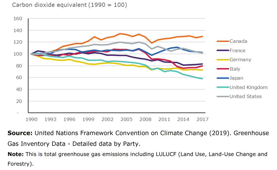 Figure 1: Total greenhouse gas emissions in G7 countries