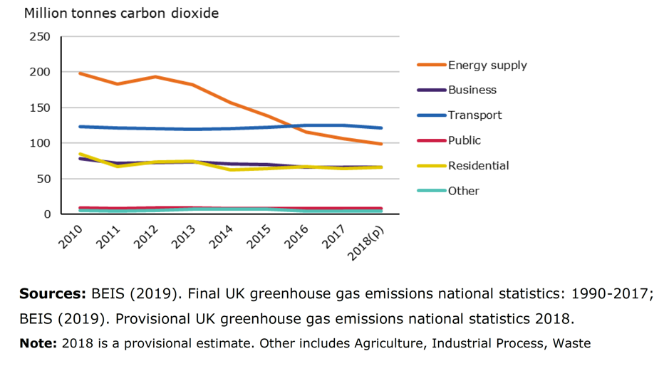 Figure 2: Carbon dioxide emissions by sector, UK