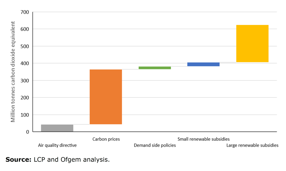 Figure 3: Estimated emissions reductions by selected electricity decarbonisation policy, 2010 to 2018