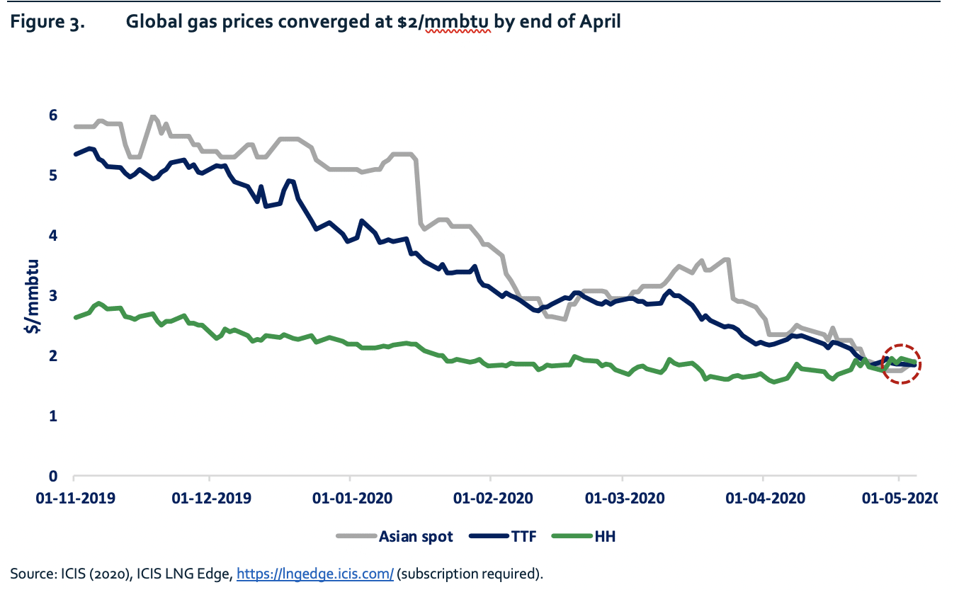 Figure 3. Global gas prices converged at $2/mmbtu by end of April