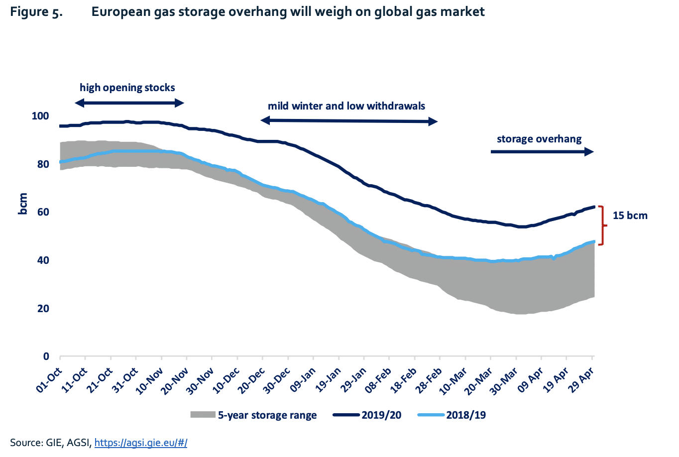 Figure 5. European gas storage overhang will weigh on global gas market