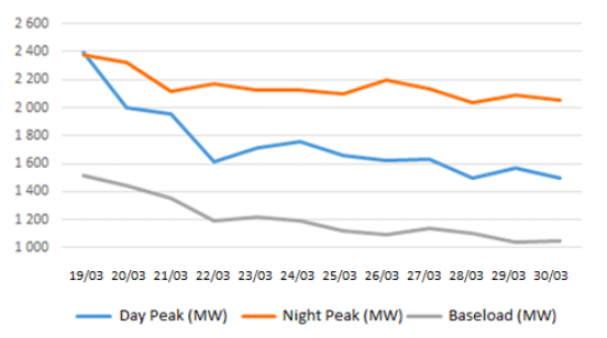 graph showing Evolution of electricity demand in Tunisia (MW)