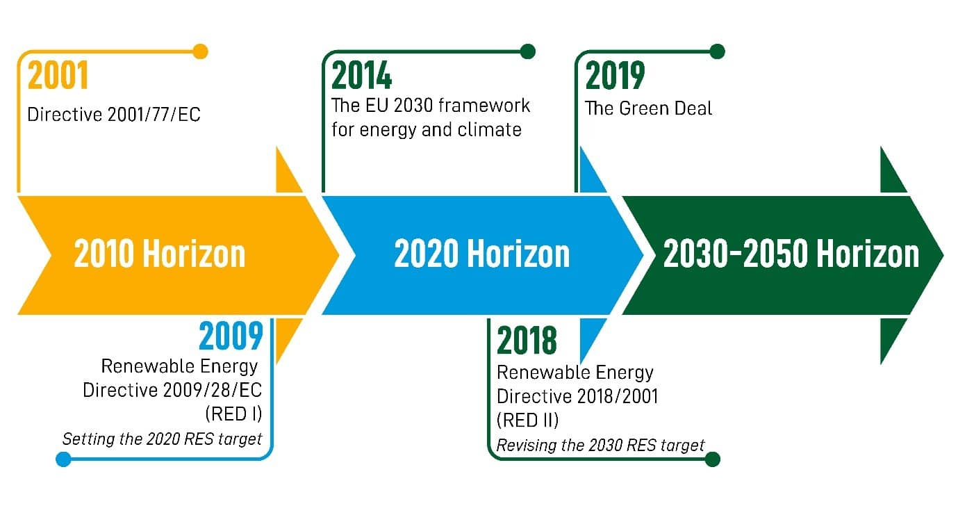 obiettivi energie rinnovabili europa