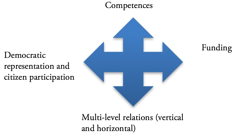 Figure 1: Variables of metropolitan governance