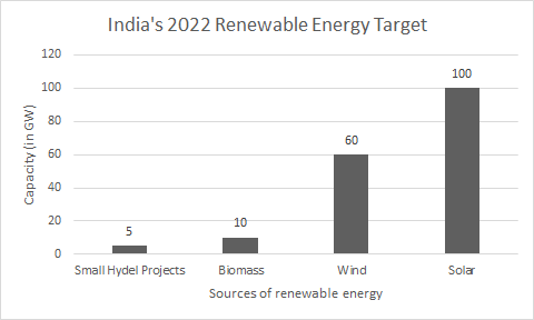 Figure 1: Sources of renewable energy (adapted from the Economic Times, 2017)