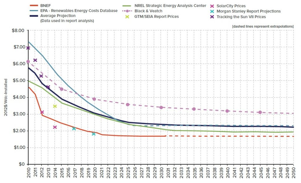 Residential solar PV installation costs: forecasted