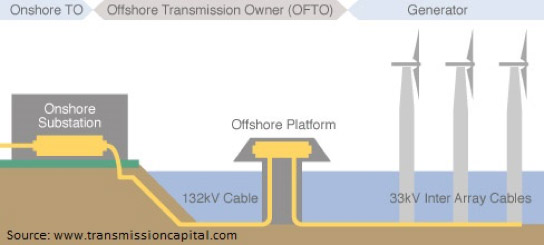 Construction, ownership, and operation
