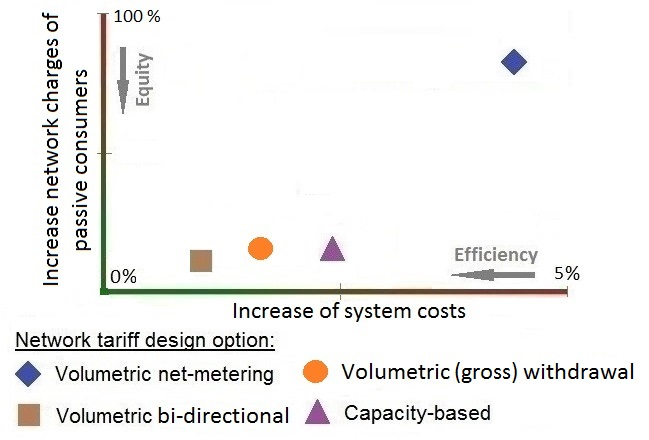 Results for network tariff design