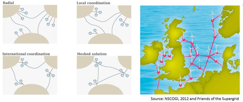 Avoiding the spaghetti-scenario: collaboration is key